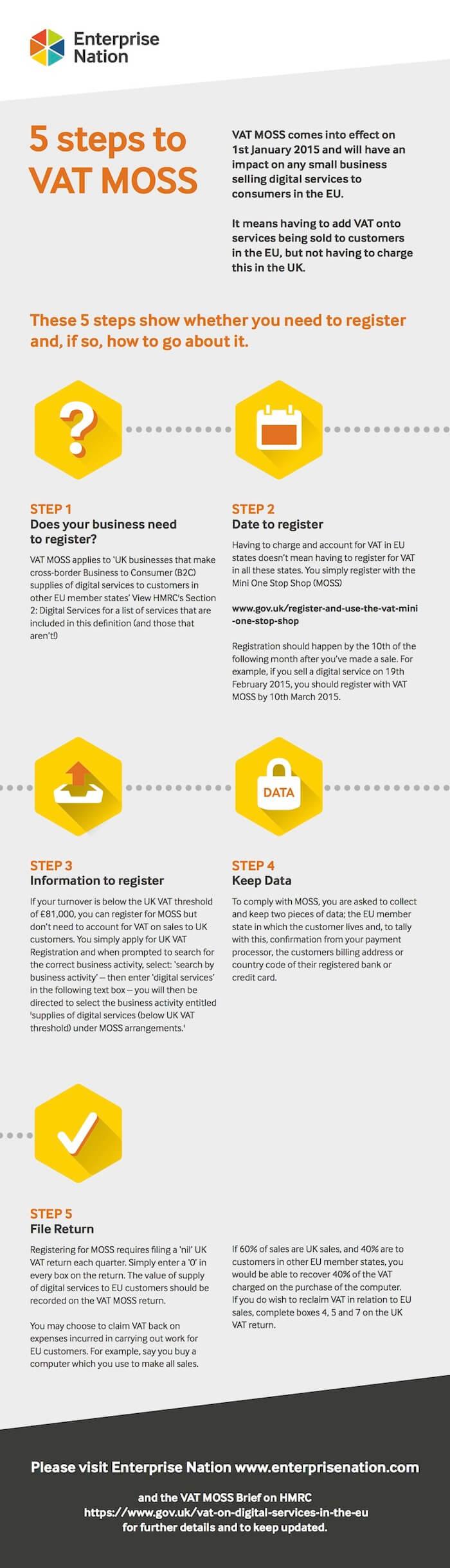 VAT MOSS compliance 5-step checklist
