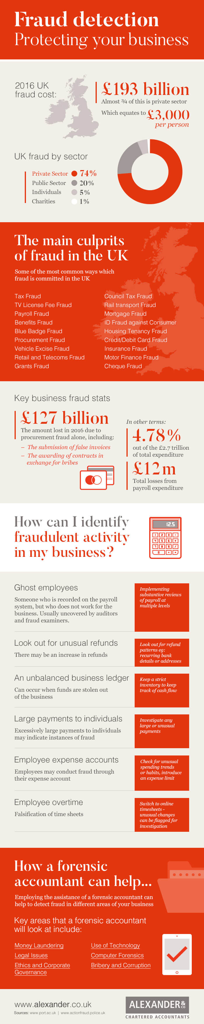 signs of fraud