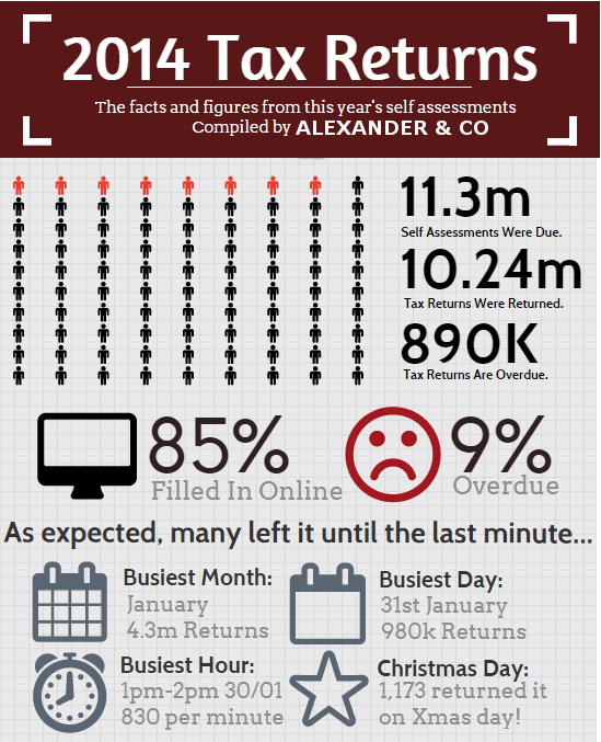 Alexander & Co Tax Return Infographic