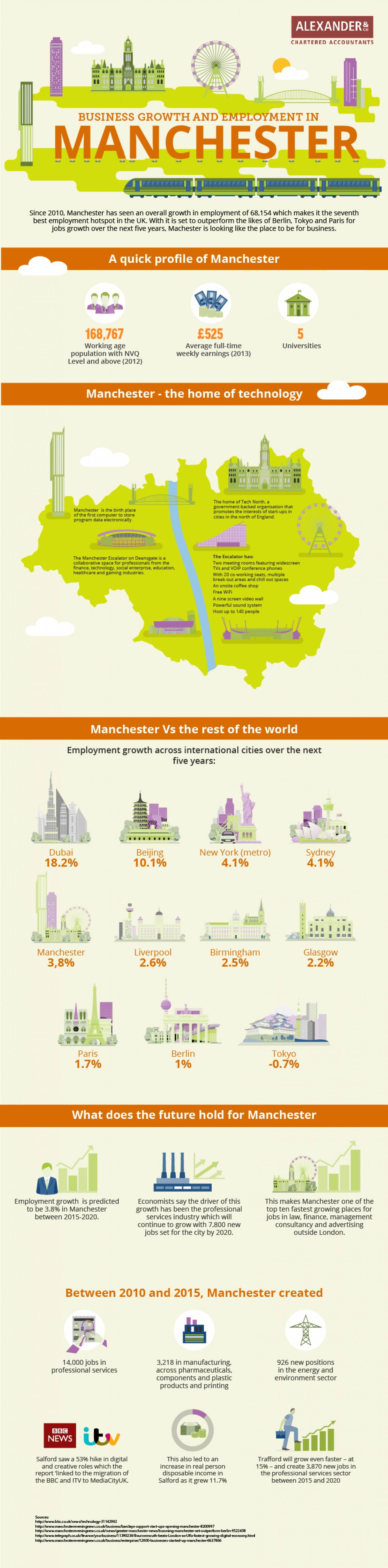 A look at the growth of business in Manchester in recent years