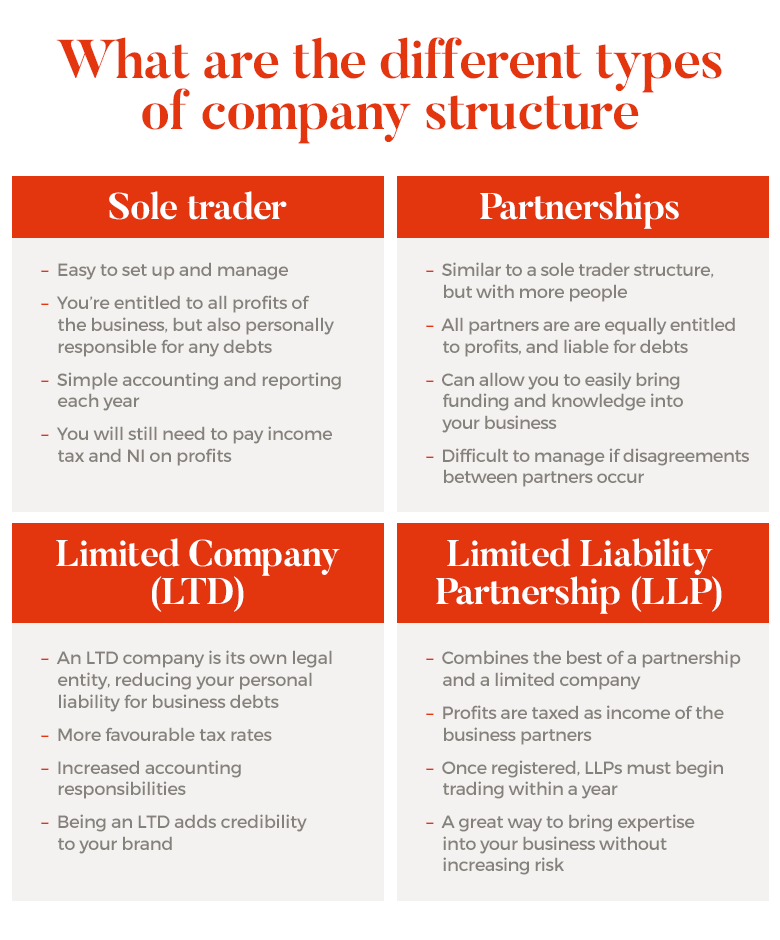 Choosing a company structure