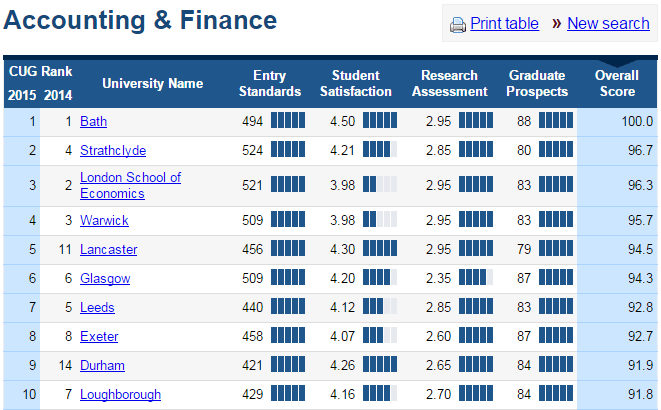 Complete University Guide accounting table