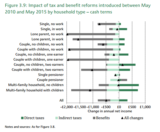 IFS graph showing impact of cuts on household income in cash terms