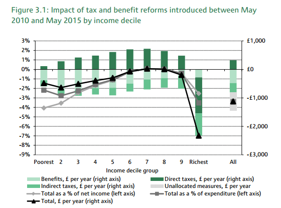 Graph from IFS study into impact of tax changes