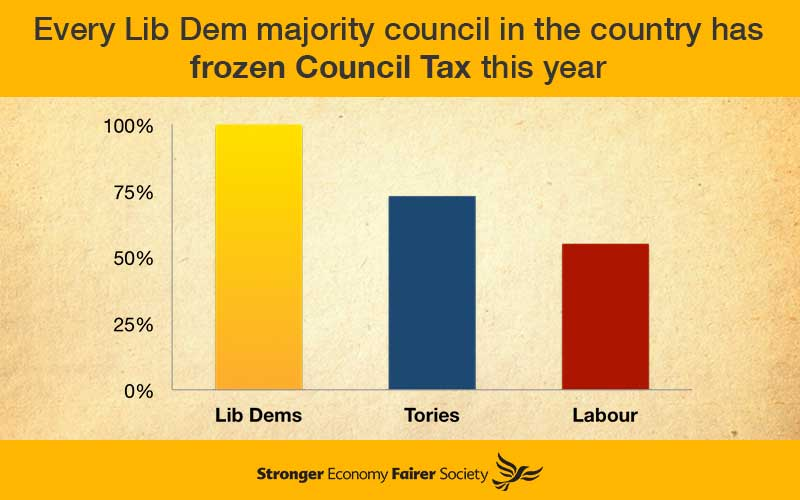 lib-dem-council-tax
