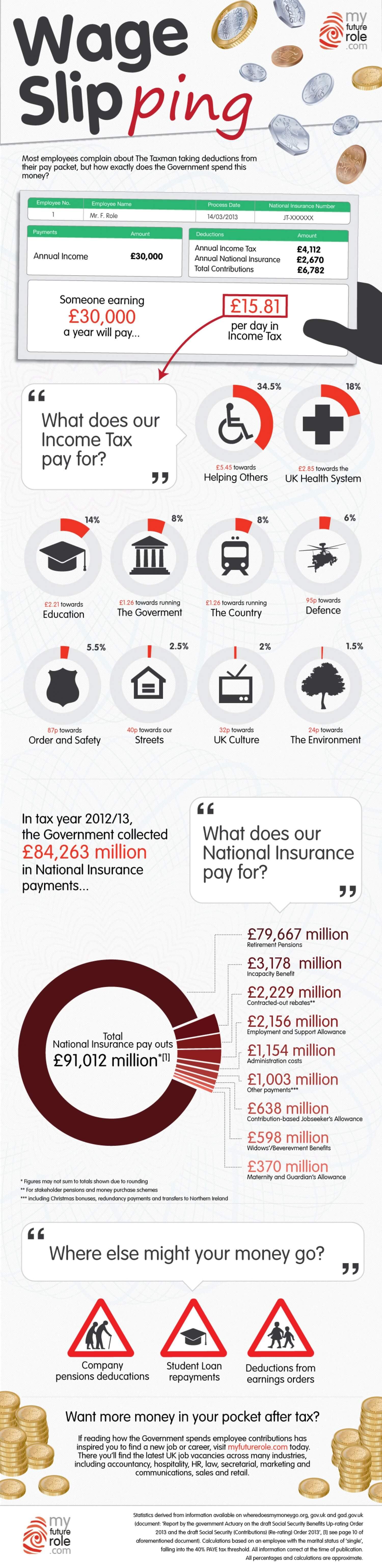 How Tax Is Spent in the UK